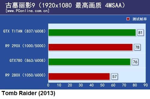 ��������� 3D-���� AMD Radeon R9 290X � Nvidia GeForce GTX Titan