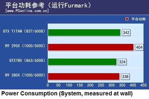 ��������� ���������� �������������� ����� 3D-���� AMD Radeon R9 290X � Nvidia GeForce GTX Titan