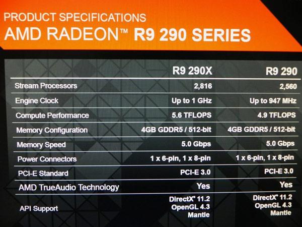 Опубликованы спецификации 3D-карт серии AMD Radeon R9 290, которые можно считать окончательными