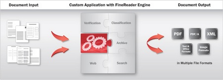 ABBYY FineReader Engine 11
