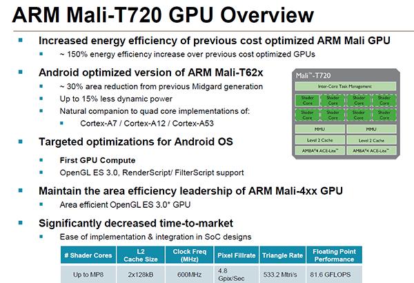Представлены графические процессоры ARM Mali-T720 и Mali-T760