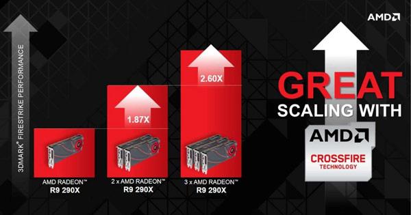 ������ Radeon R9 290X �������� ��������� ����� ������� 3D-���� AMD