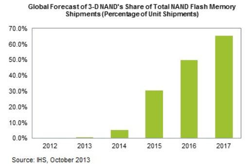 � 2017 ���� ��� ����� ����-������ NAND ����� ����������� �� ���������� �������� ����������