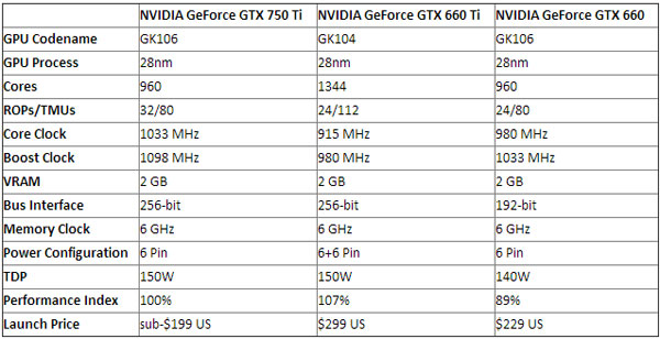 Nvidia GeForce GTX 750 Ti, спецификации