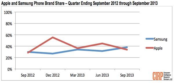 Доля Samsung равна 38%, Apple — 34%