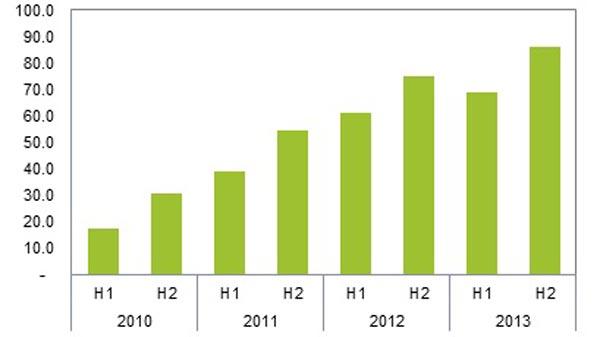 Объем рынка смартфонов в 2013 году аналитики IHS оценили в 1,1 млрд. штук