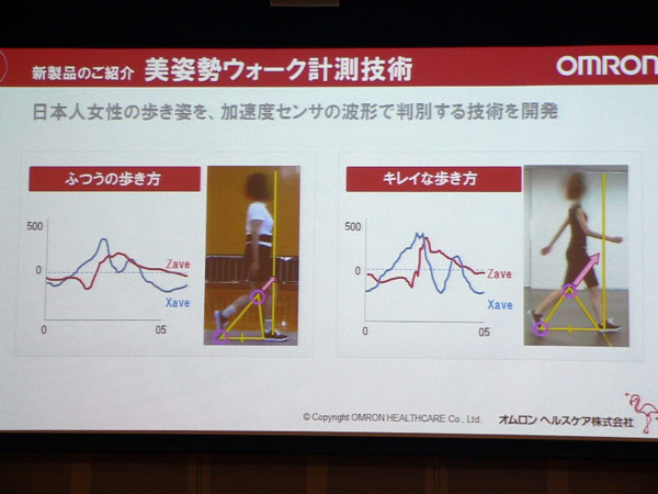 Omron HJA-600T учитывает три параметра: положение талии, степень нагрузки на коленные суставы и сохранение равновесия
