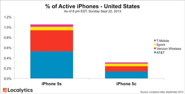 В общемировом масштабе продажи iPhone 5s превосходят продажи iPhone 5c в 3,7 раза
