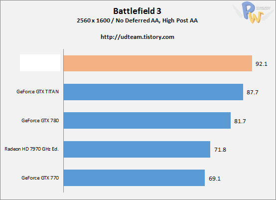 ���������� ���������������� ������������ AMD Hawaii R9-290X