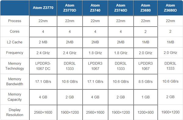 Появились спецификации шести однокристальных систем серии Intel Atom Z3000
