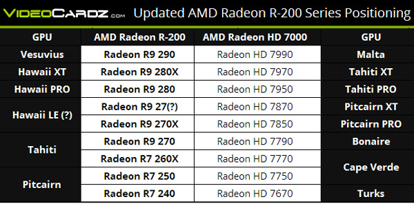 Серия R9 290 заменит HD x990 (два GPU), R9 280 — HD x900 (один GPU), R9 270 — HD x800, R9 260 — HD x700