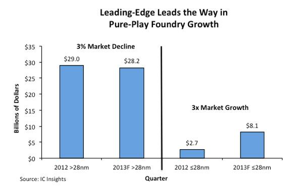 Контрактные производители полупроводниковой продукции ростом продаж в этом году будут обязаны только передовым техпроцессам