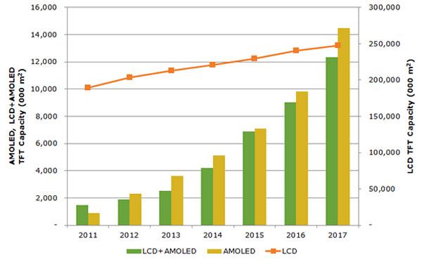 Мнение NPD DisplaySearch: панели AMOLED пока существенно дороже TFT LCD, но их выпуск будет наращиваться быстрее
