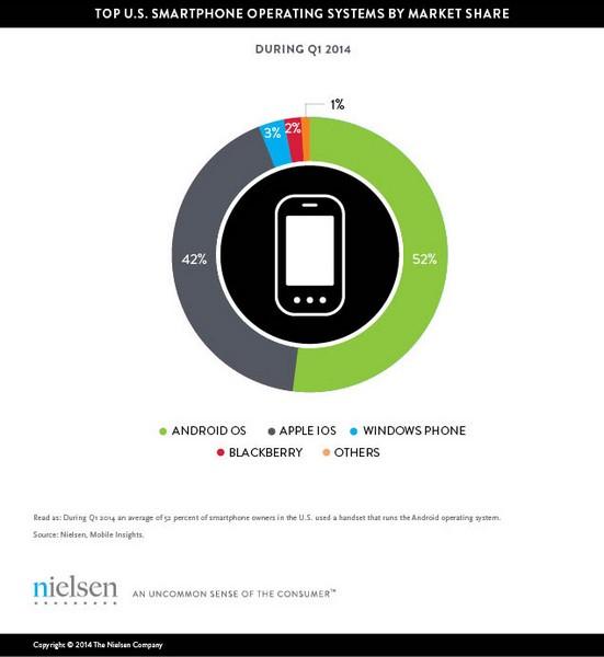 статистика Nielsen