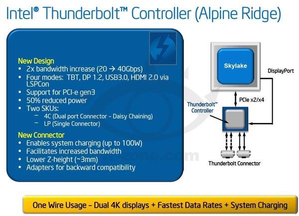 Появилась информация о контроллере Intel Thunderbolt следующего поколения под кодовым названием Alpine Ridge