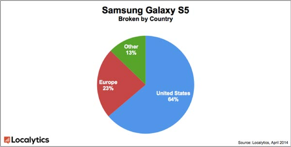 Samsung Galaxy S5 ��������� Apple iPhone 5s �� ������������ �� ��������� ����� ������