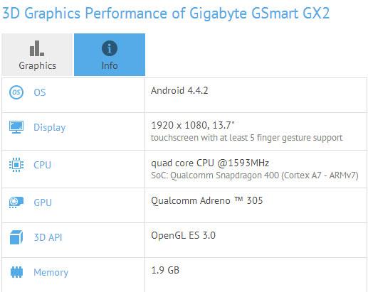 Планшетный компьютер Gigabyte GSmart GX2 засветился в базе данных GFXBench