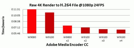 AMD and Adobe