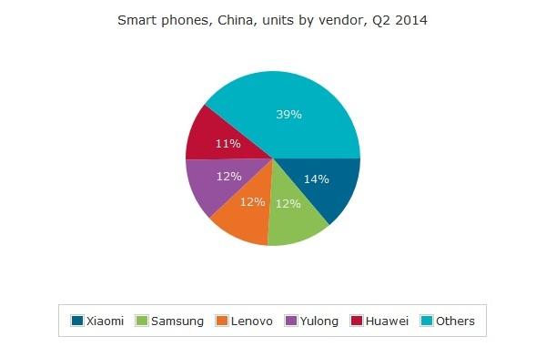 Xiaomi лидер Китая