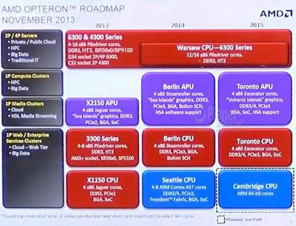 В рамках платформы Toronto будут предложены APU и CPU