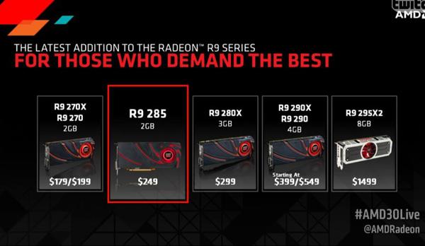 Radeon R9 285 в линейке видеокарт AMD