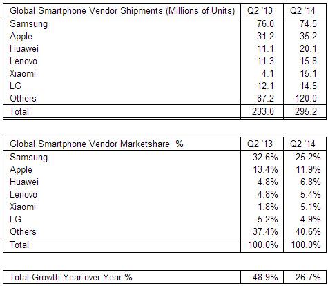 Положение на рынке смартфонов во втором квартале текущего года: Xiaomi сместила LG с пятого места рейтинга крупнейших производителей