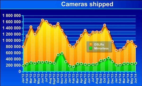 Продажи DSLR в период с января по июнь 2014 года оказались на 22% меньше по сравнению с тем же периодом 2013 года