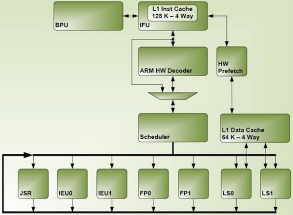Однокристальная система Tegra K1 Denver