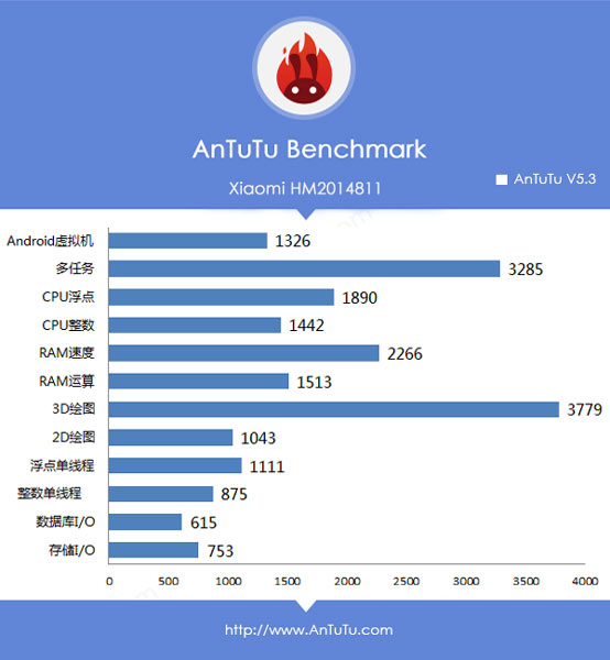 �������� Xiaomi Redmi 2S ����� ������������ Wi-Fi IEEE802.11 b/g/n, Bluetooth 4.0 � LTE