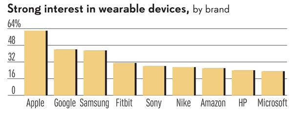 Apple уже воспринимается потенциальными покупателями в США как лидер рынка носимой электроники