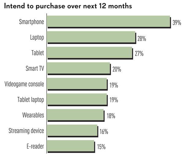 Купить носимое электронное устройство в течение года собираются 18% участников опроса, проведенного компанией Ipsos