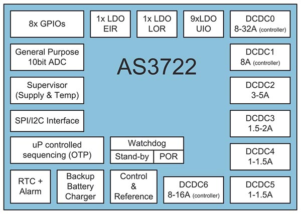 Дополнением ams AS3722 служит мощный регулятор ams AS3728
