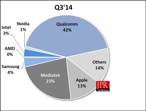 Qualcomm, MediaTek и Apple SoC