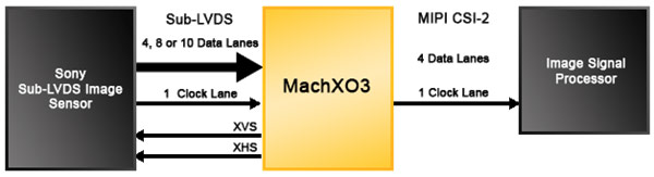 Lattice Semiconductor предлагает мост между LVDS и MIPI CSI-2, реализуемый средствами FPGA