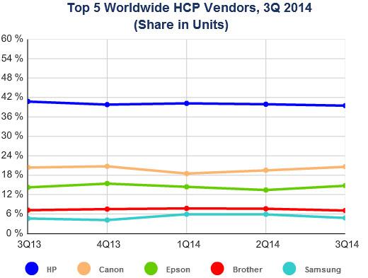 В третьем квартале 2014 года было продано 27,5 млн принтеров, МФУ и копиров