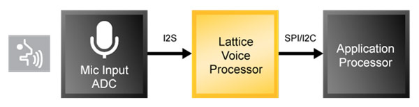 Решение для обнаружения и распознавания голоса, созданное Lattice Semiconductor для мобильных устройств, имеет минимальное по отрасли энергопотребление