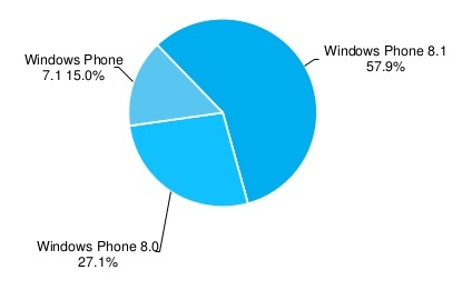 Windows Phone AdDuplex