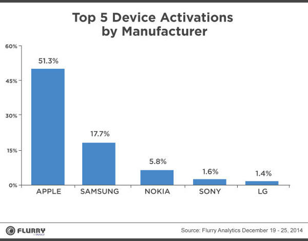 На втором месте — Samsung