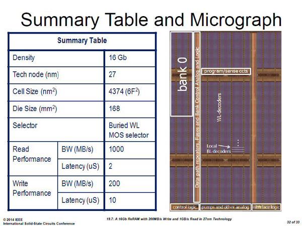��� ReRAM ���������� 16 ����, ��������� ������������� Micron � Sony, ��������� �� ������ �� ������ 27 ��
