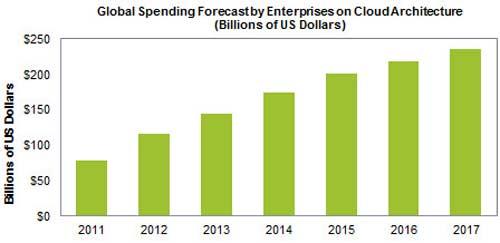В период с 2011 до 2017 год «облачные» расходы предприятий утроятся