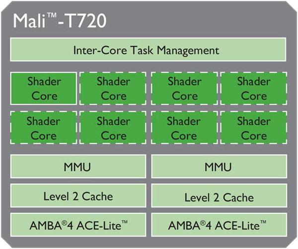 ��������� ARM Cortex-A17 �� ������������������ ����������� ��������� ARM Cortex-A9 �� 60%