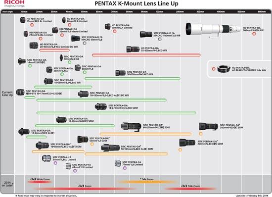 В обновленном графике выпуска объективов с байонетом Pentax K появилась модель, охватывающая фокусные расстояния 70-200 мм
