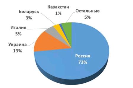 География распространения банковского трояна Win32/Corkow