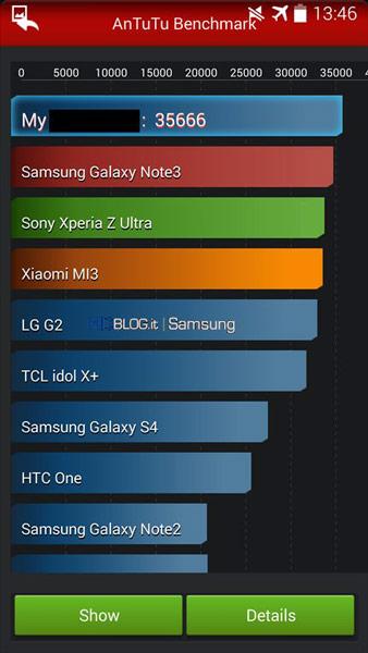 Прототип Samsung Galaxy S5 протестирован в AnTuTu