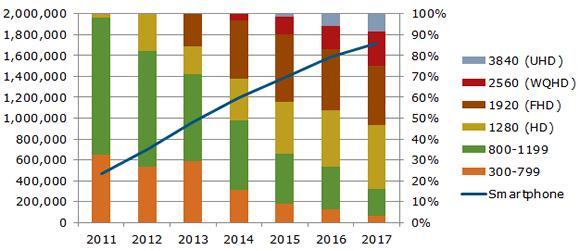 Объем рынка смартфонов в 2014 году достигнет 1,2 млрд штук