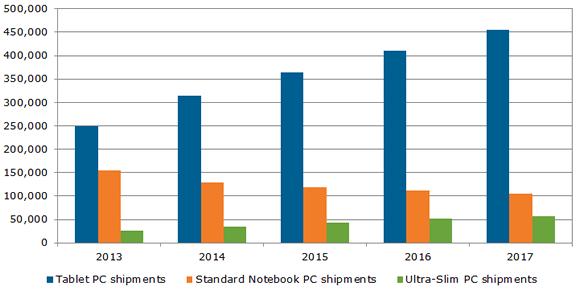 Поставки ноутбуков сокращаются, планшетов — растут