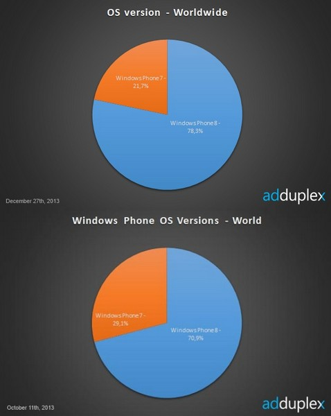 Windows Phone статистика