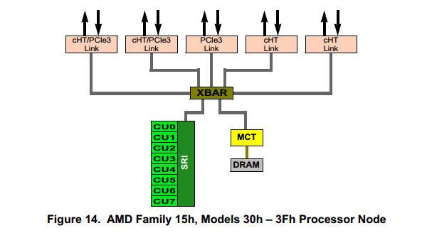 AMD готовит к выпуску процессор с 16 ядрами на одном кристалле и поддержкой PCIe 3.0 для многопроцессорных систем