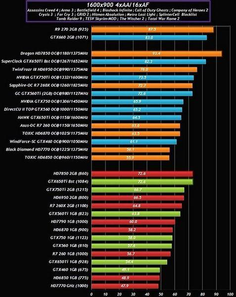 GeForce GTX 750