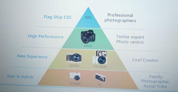 Samsung NX30 стоит $1000 в комплекте с объективом